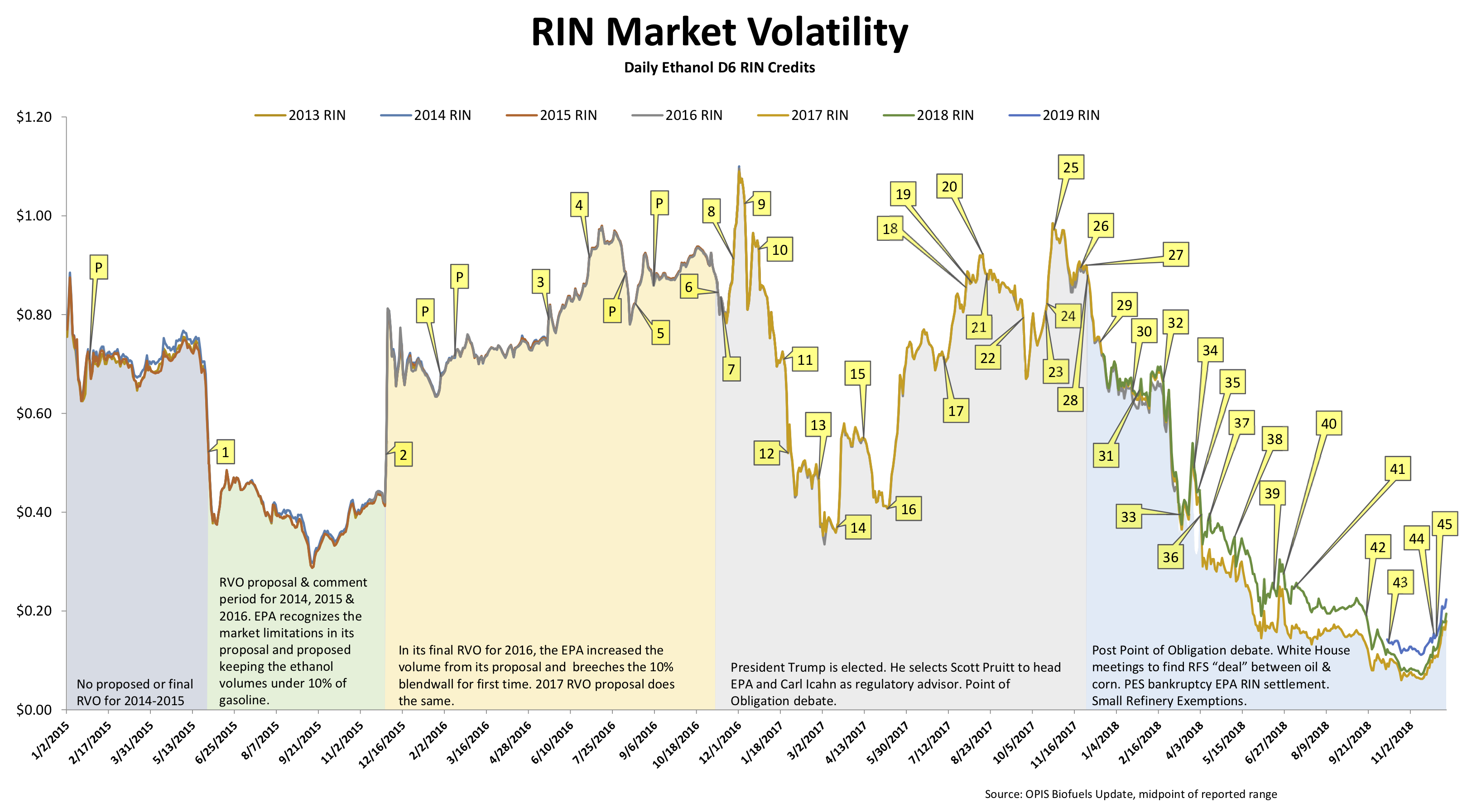RIN Volatility Updated 12122018.png